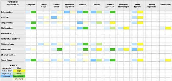 Stinzenflora-monitor Kalender 17.17 Klik op afbeelding om te vergroten