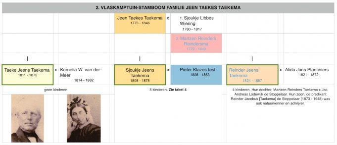 Stamboom familie Jeen Taekes Taekema