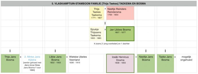 Stamboom familie (Thijs) Taekema-Bosma